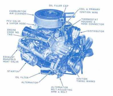 AMC V8 engine